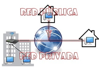 Red Privada